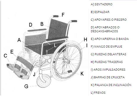 Repuestos de sillas de ruedas adoti for Repuestos sillas de oficina